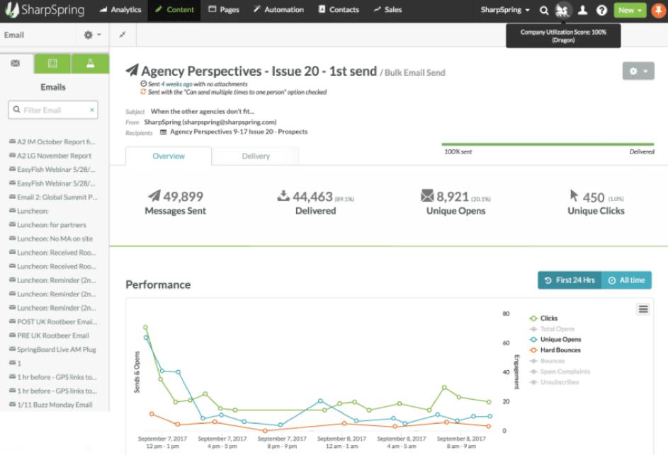 SharpSpring Marketing Analytics